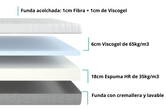 Colchon viscoelastico nucleo descripcion viscogel