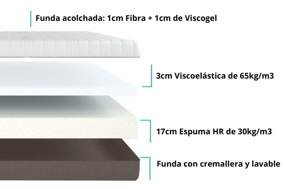colchon viscoelastico basic nucleo descripcion